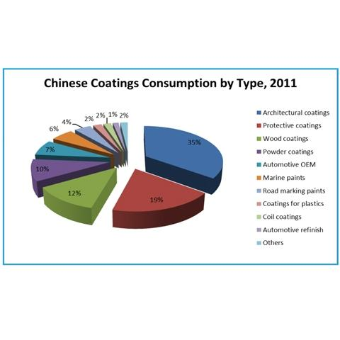 Chinese Coatings Consumption by Type