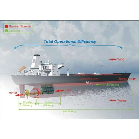 Vessel Efficiency Diagram