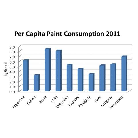 Chart 2. Per Capita Paint Consumption in South America in 2011.