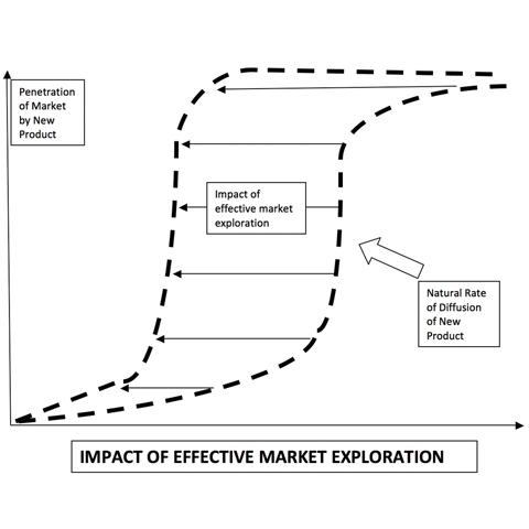 Impact of Effective Market Exploration