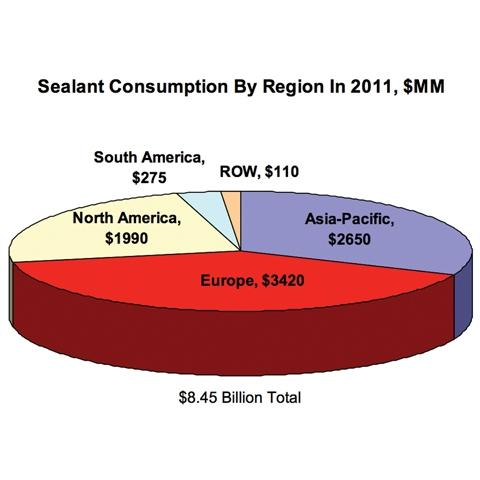 Sealants Consumption