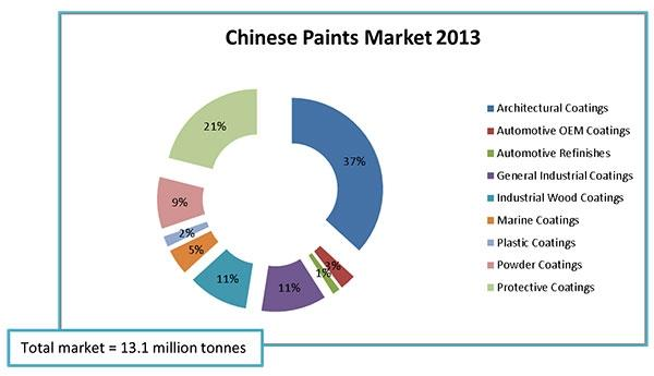 IRL Releases Profile Of The Chinese Paint Industry - Coatings World