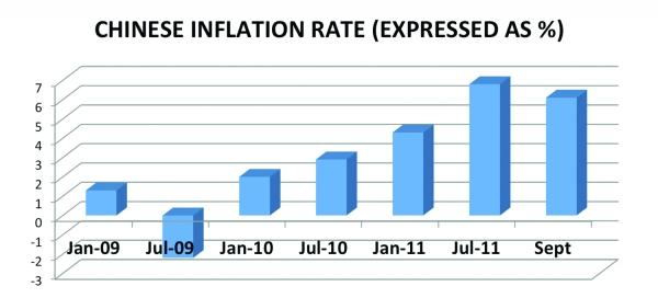 Chinese Inflation Rate