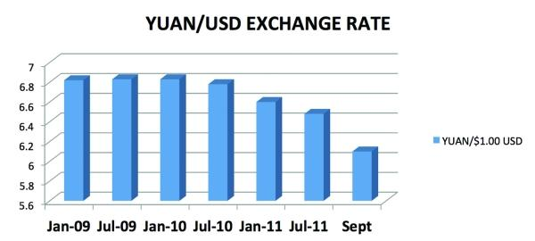 Yuan/USD Exchange Rate
