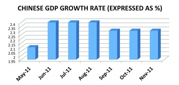 Chinese GDP Growth Rate (Expressed as %)