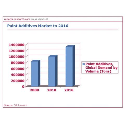 Paint Additives Market to 2016